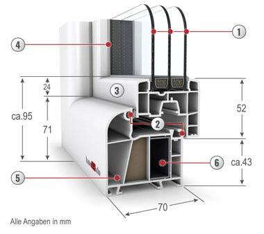 5-Kammer-Profil